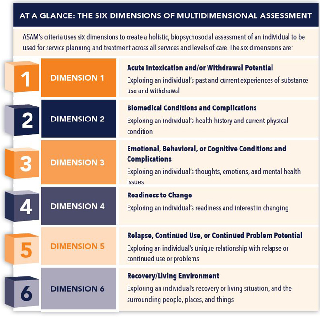 asam-criteria-six-dimensions